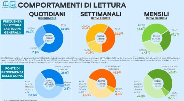 Dieta mediale #2. Così si informano gli italiani. Tutte le evidenze dai principali dati del settore