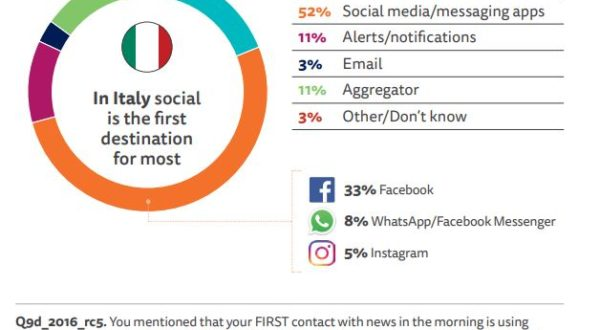 Dieta mediale #1. Reuters Institute Digital News Report 2019. Focus su dati Italia