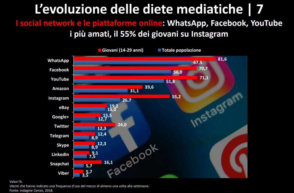 Dieta mediale #3. I dati del 15esimo Rapporto Censis sulla comunicazione